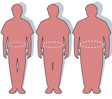Obesity-waist_circumference