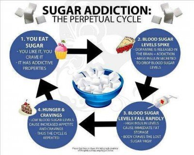 is-sugar-bad-for-you-sugar-addiction-diet